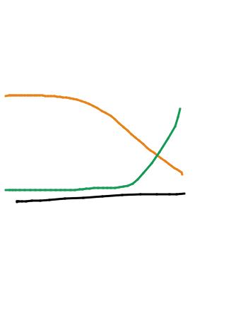 Udviklingen i antal ture til udlandet, på trendy cafeer og smarte fotoudstillinger (orange) i forhold til ture på genbrugspladsen, til planteskolen og i Silvan (grøn)