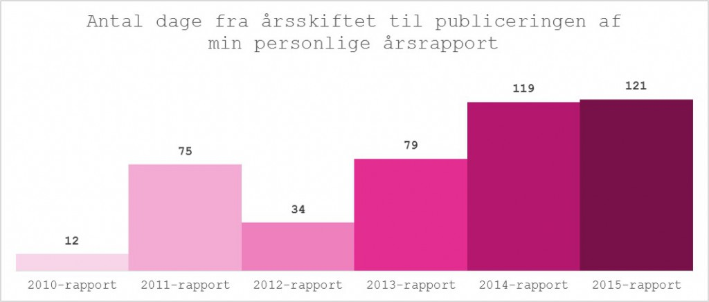 aarsrapport-publ